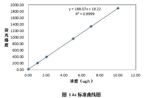 As标准曲线图