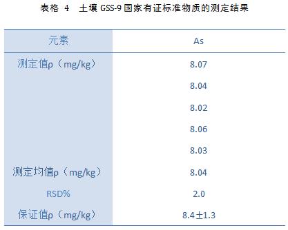 土壤GSS-9国家有证标准物质的测定结果