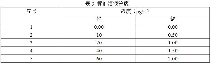 标准溶液浓度