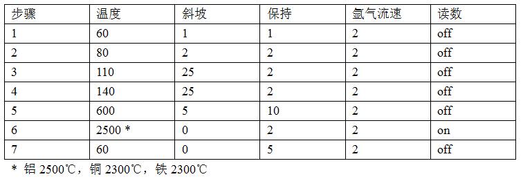 石墨炉温度程序