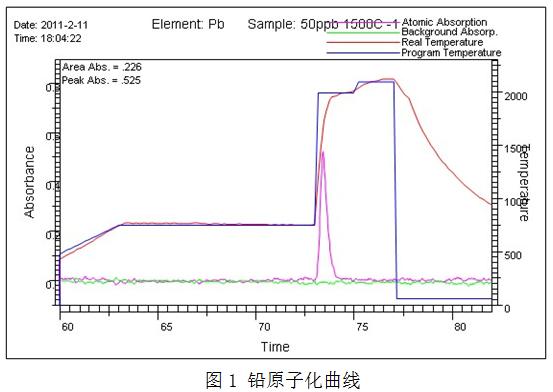 铅原子化曲线