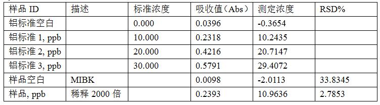 铝分析结果