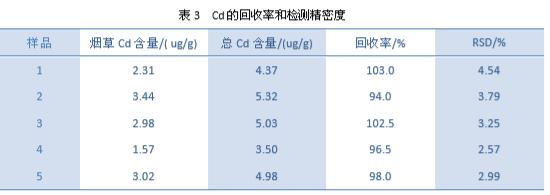 Cd的回收率和检测精密度