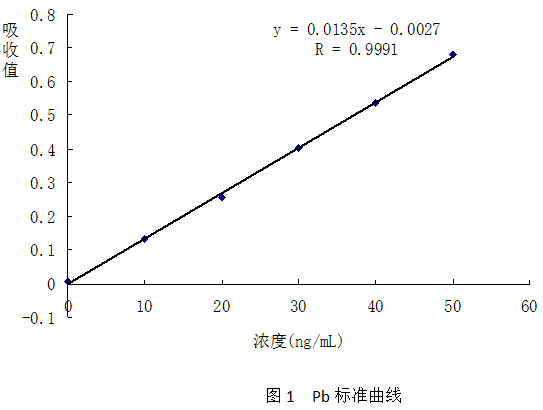 Pb标准曲线