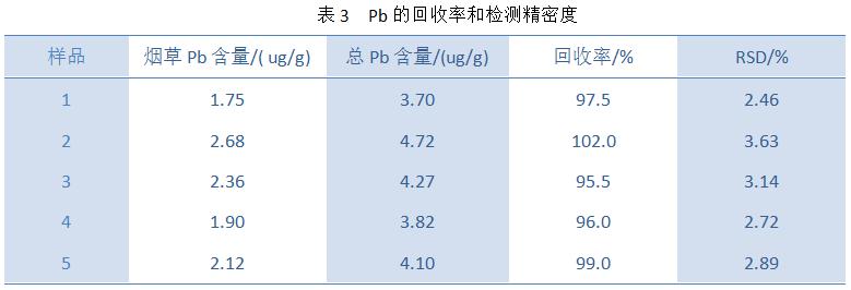 Pb的回收率和检测精密度
